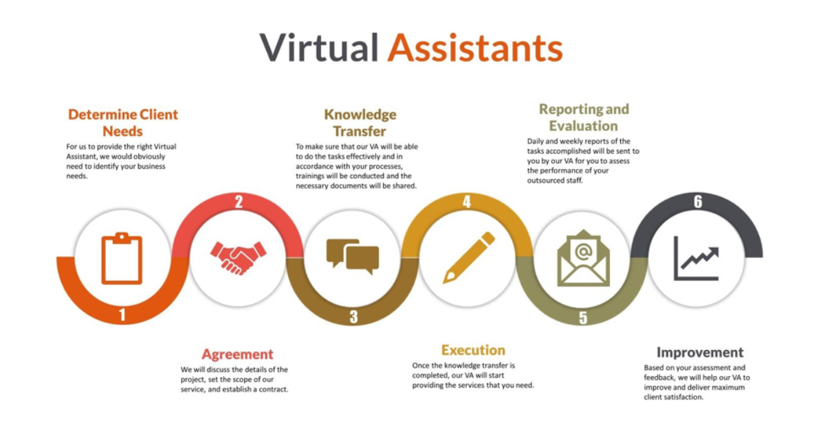Improve your Workflow: 11 Tasks you should outsource to a virtual assistant